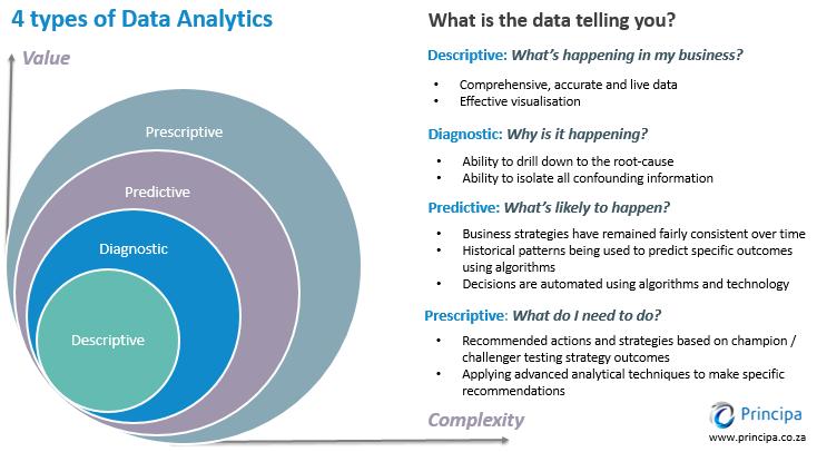 4 Tipos de Análise de Dados